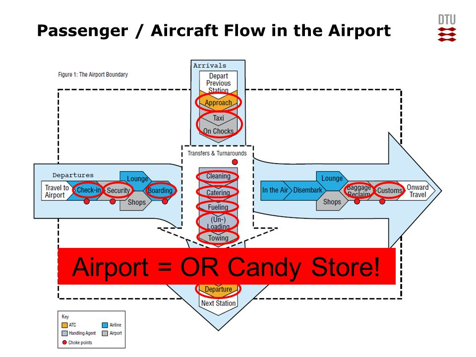 13/06/2014Manpower Planning12DTU Management Engineering, Technical University of Denmark Passenger / Aircraft Flow in the Airport Airport = OR Candy Store!