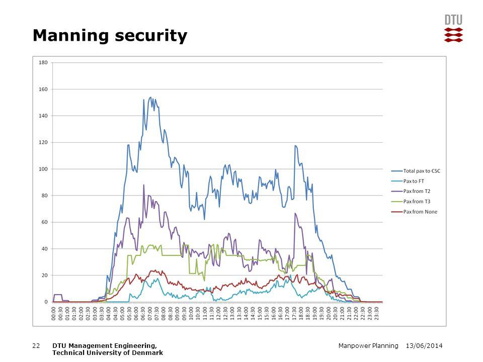 13/06/2014Manpower Planning22DTU Management Engineering, Technical University of Denmark Manning security