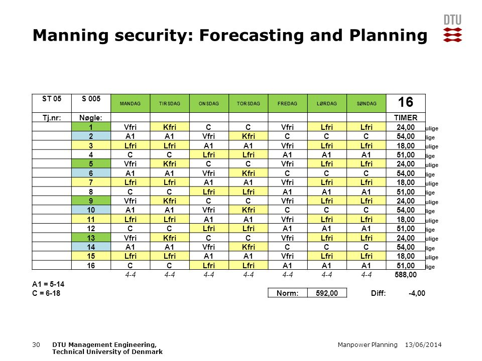 13/06/2014Manpower Planning30DTU Management Engineering, Technical University of Denmark Manning security: Forecasting and Planning ST 05S 005 MANDAGTIRSDAGONSDAGTORSDAGFREDAGLØRDAGSØNDAG 16 Tj.nr:Nøgle: TIMER 1VfriKfriCCVfriLfri 24,00 ulige 2A1 VfriKfriCCC54,00 lige 3Lfri A1 VfriLfri 18,00 ulige 4CCLfri A1 51,00 lige 5VfriKfriCCVfriLfri 24,00 ulige 6A1 VfriKfriCCC54,00 lige 7Lfri A1 VfriLfri 18,00 ulige 8CCLfri A1 51,00 lige 9VfriKfriCCVfriLfri 24,00 ulige 10A1 VfriKfriCCC54,00 lige 11Lfri A1 VfriLfri 18,00 ulige 12CCLfri A1 51,00 lige 13VfriKfriCCVfriLfri 24,00 ulige 14A1 VfriKfriCCC54,00 lige 15Lfri A1 VfriLfri 18,00 ulige 16CCLfri A1 51,00 lige 4-4 588,00 A1 = 5-14 C = 6-18Norm:592,00Diff:-4,00