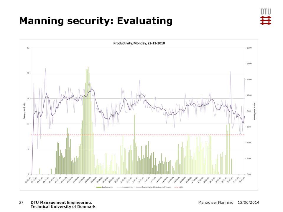 13/06/2014Manpower Planning37DTU Management Engineering, Technical University of Denmark Manning security: Evaluating