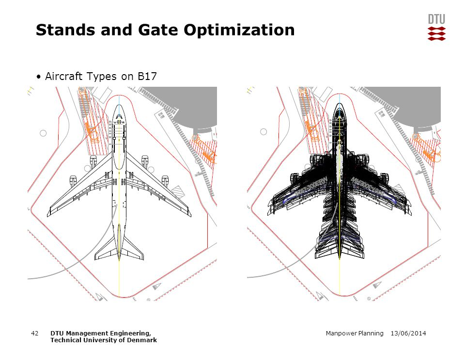 13/06/2014Manpower Planning42DTU Management Engineering, Technical University of Denmark Stands and Gate Optimization Aircraft Types on B17