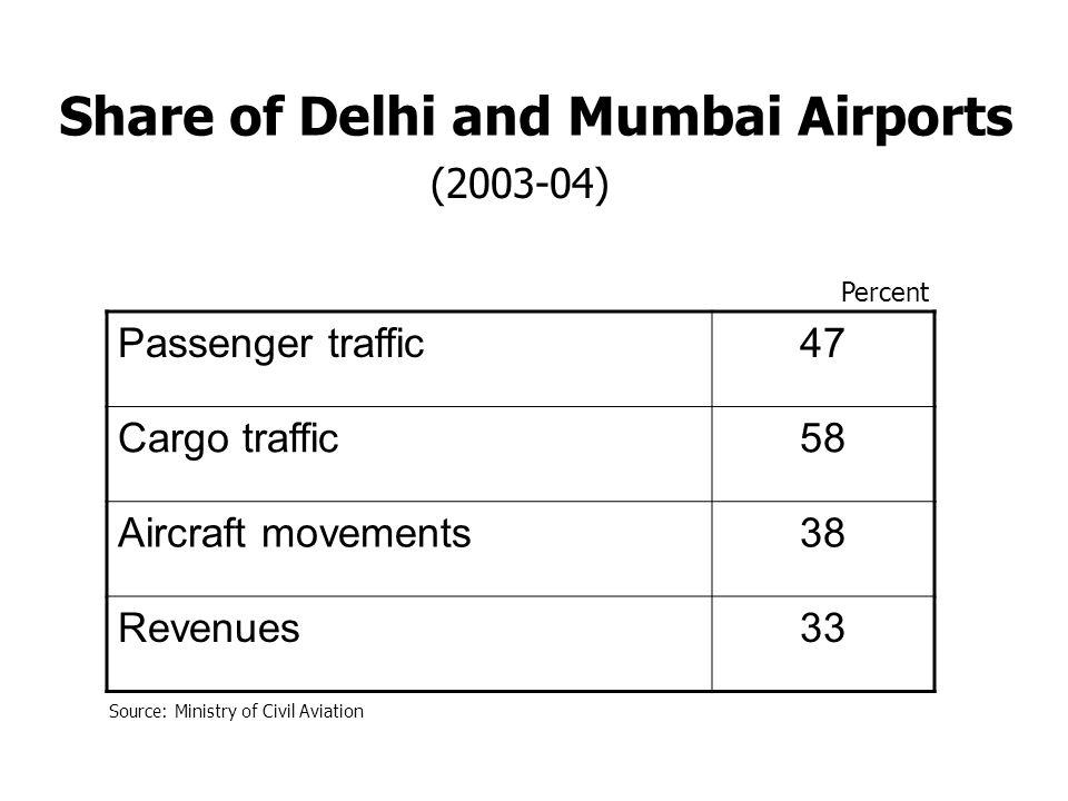 Share of Delhi and Mumbai Airports Passenger traffic47 Cargo traffic58 Aircraft movements38 Revenues33 Percent (2003-04) Source: Ministry of Civil Avi