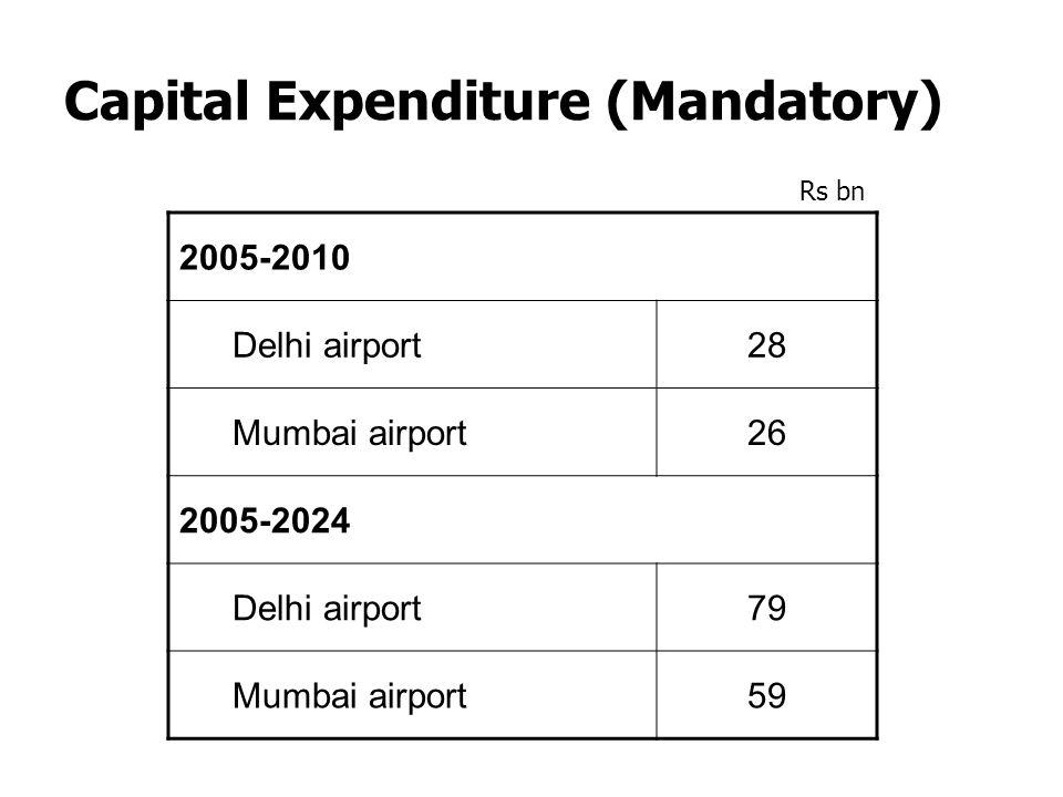 Capital Expenditure (Mandatory) 2005-2010 Delhi airport28 Mumbai airport26 2005-2024 Delhi airport79 Mumbai airport59 Rs bn