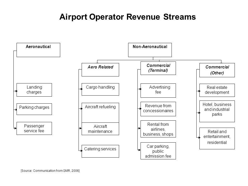 Aeronautical Non-Aeronautical Landing charges Passenger service fee Aero Related Cargo handling Aircraft refueling Aircraft maintenance Catering servi