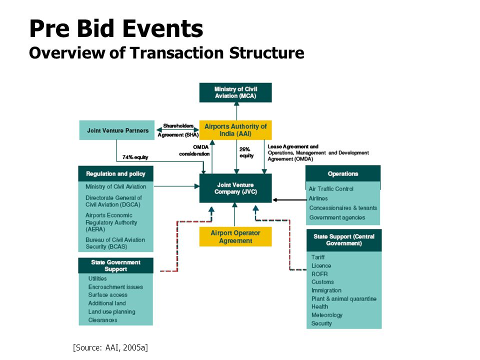 Pre Bid Events Overview of Transaction Structure [Source: AAI, 2005a]