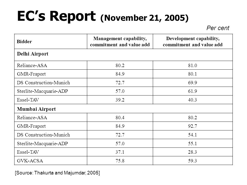 Bidder Management capability, commitment and value add Development capability, commitment and value add Delhi Airport Reliance-ASA80.281.0 GMR-Fraport