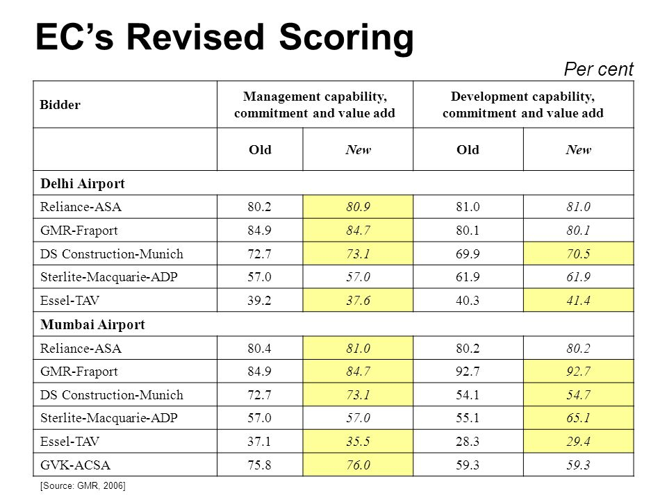 Bidder Management capability, commitment and value add Development capability, commitment and value add OldNewOldNew Delhi Airport Reliance-ASA80.280.