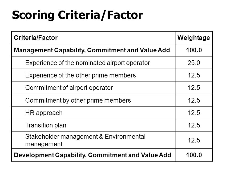 Scoring Criteria/Factor Criteria/FactorWeightage Management Capability, Commitment and Value Add100.0 Experience of the nominated airport operator25.0