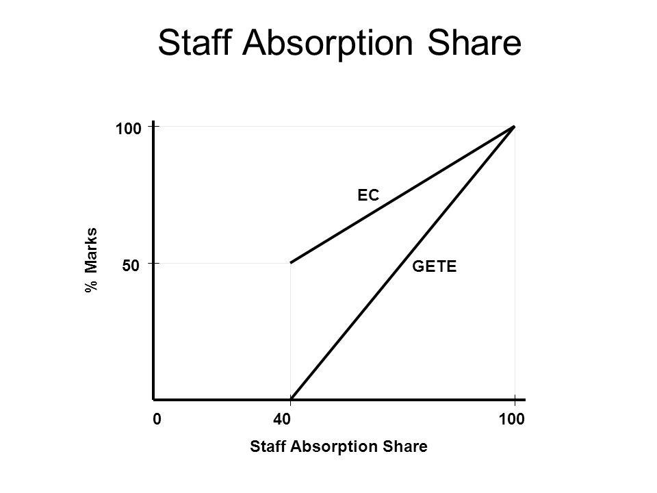 Staff Absorption Share 040100 50 100 EC GETE % Marks Staff Absorption Share