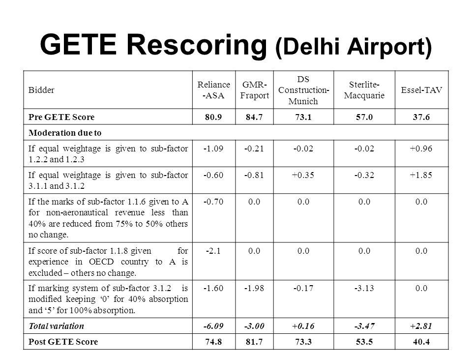 GETE Rescoring (Delhi Airport) Bidder Reliance -ASA GMR- Fraport DS Construction- Munich Sterlite- Macquarie Essel-TAV Pre GETE Score80.984.773.157.03