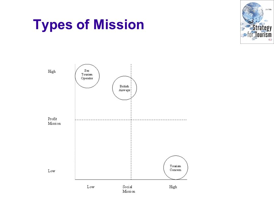 Types of Mission