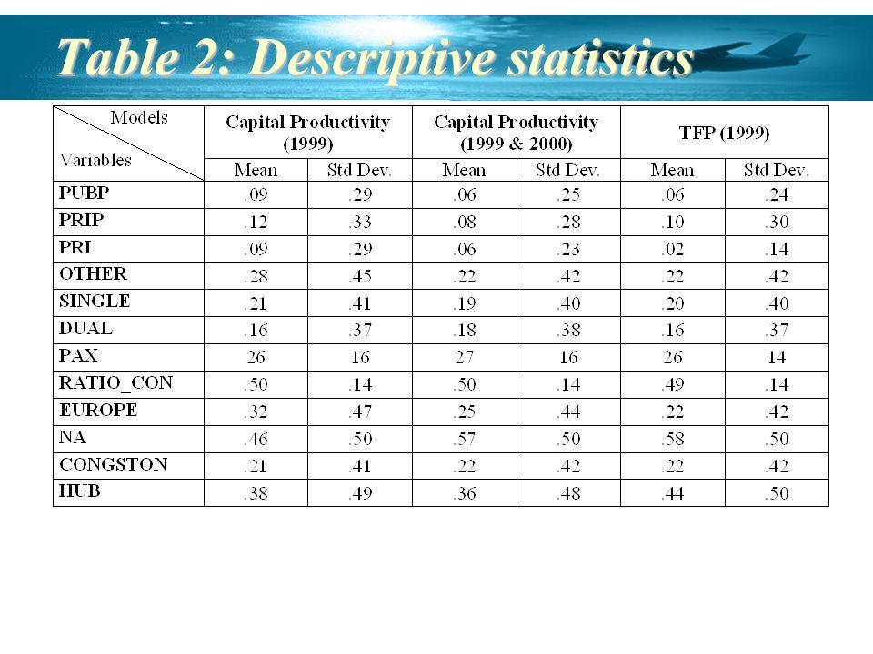 Table 2: Descriptive statistics