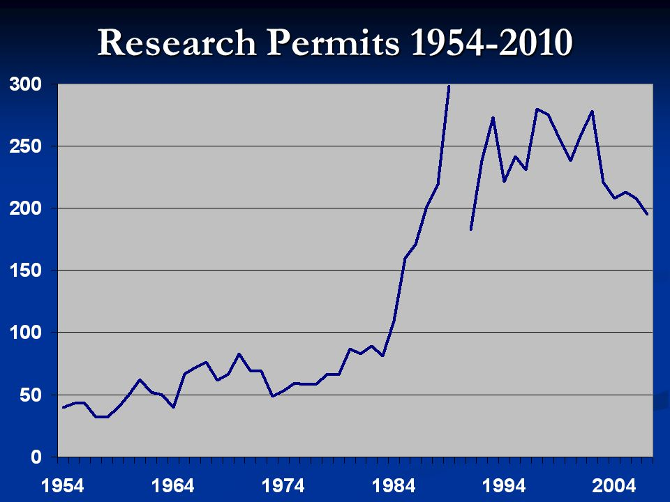 Research Permits 1954-2010