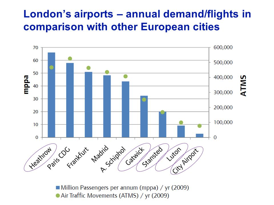 16 October 20069 Londons existing airports Daily Departures: Destinations served and flight frequency Area of circle denotes number of flights per day Number of destinations served 200 160 120 80 40 0