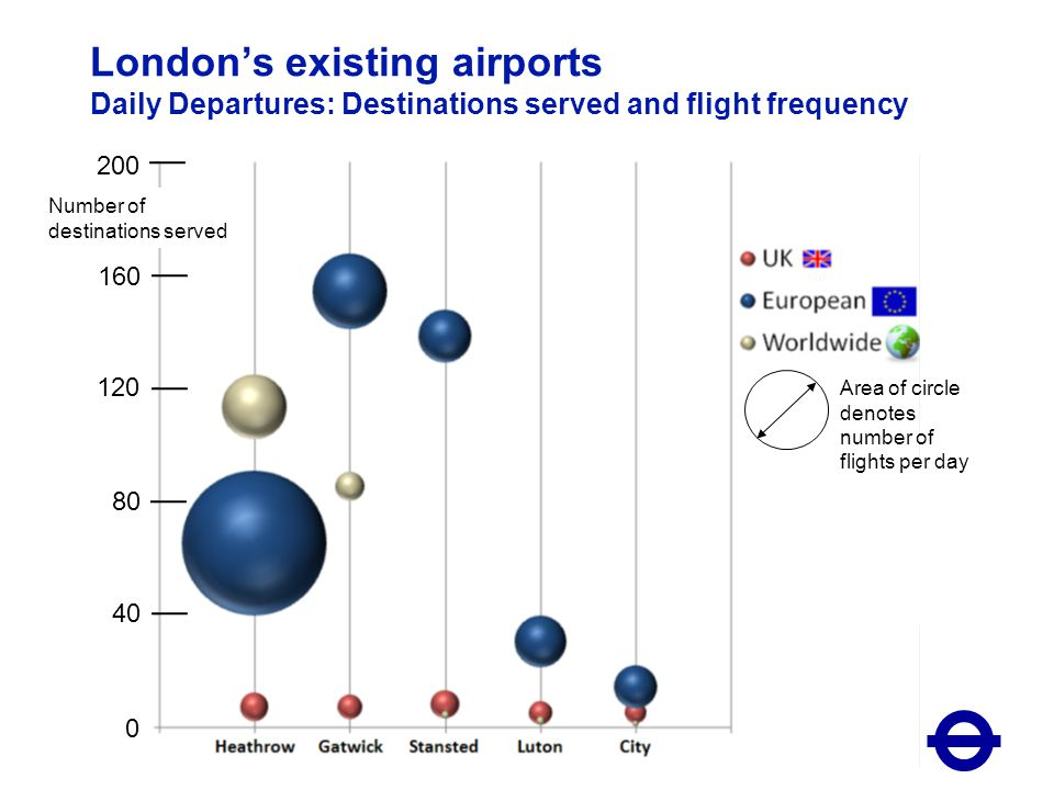 Strategic Context – Expansion is both desirable and permissible Substantial growth in aviation is both desirable economically and permissible within environmental limits An airport handling 85mppa could be built in the South East Key findings: –Londons economy is reliant on its good international links and failure to safeguard and develop these could see London lose out 21 March 201120