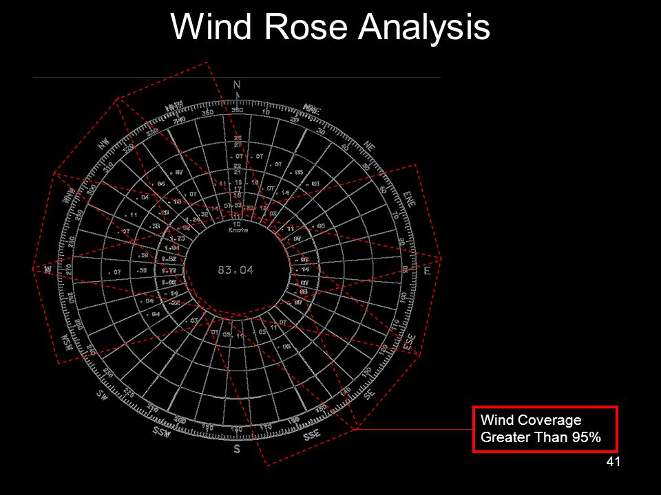 41 Wind Rose Analysis Wind Coverage Greater Than 95%