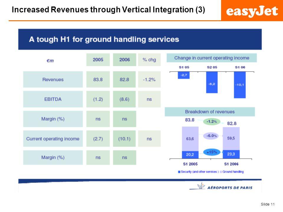 Slide 11 easyJet plc Increased Revenues through Vertical Integration (3)