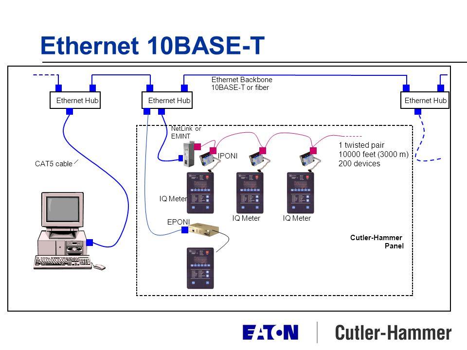 Ethernet 10BASE-T IQ Meter Ethernet Hub Ethernet Backbone 10BASE-T or fiber NetLink or EMINT Cutler-Hammer Panel IQ Meter 1 twisted pair 10000 feet (3