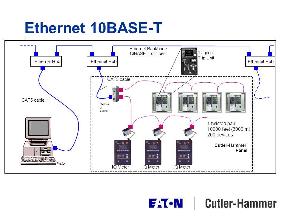 Ethernet 10BASE-T IQ Meter CAT5 cable Ethernet Hub Ethernet Backbone 10BASE-T or fiber NetLink or EMINT Cutler-Hammer Panel IQ Meter 1 twisted pair 10