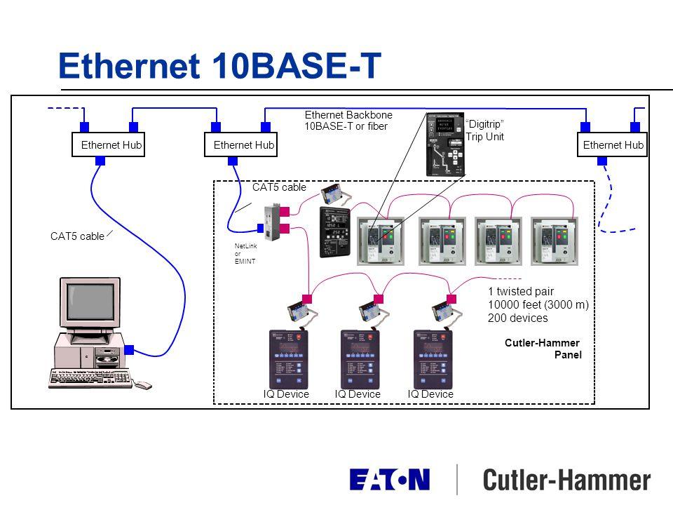 Ethernet 10BASE-T IQ Device CAT5 cable Ethernet Hub Ethernet Backbone 10BASE-T or fiber NetLink or EMINT Cutler-Hammer Panel IQ Device 1 twisted pair