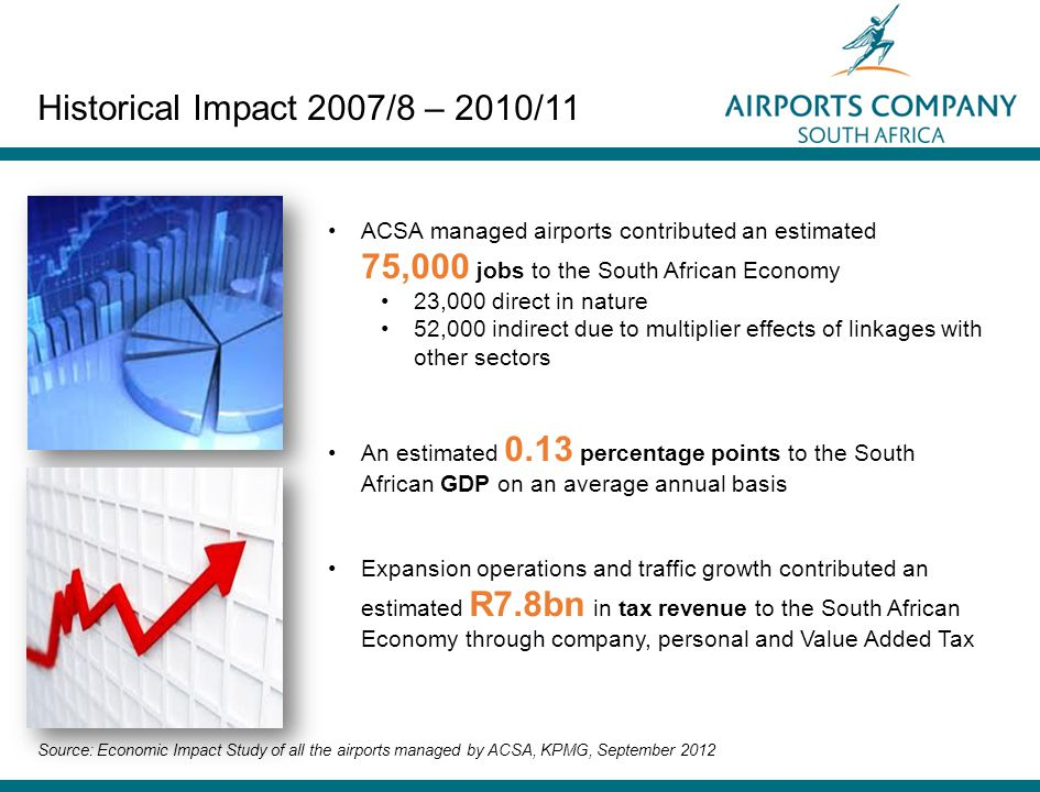 ACSA managed airports contributed an estimated 75,000 jobs to the South African Economy 23,000 direct in nature 52,000 indirect due to multiplier effects of linkages with other sectors An estimated 0.13 percentage points to the South African GDP on an average annual basis Expansion operations and traffic growth contributed an estimated R7.8bn in tax revenue to the South African Economy through company, personal and Value Added Tax Source: Economic Impact Study of all the airports managed by ACSA, KPMG, September 2012 Historical Impact 2007/8 – 2010/11