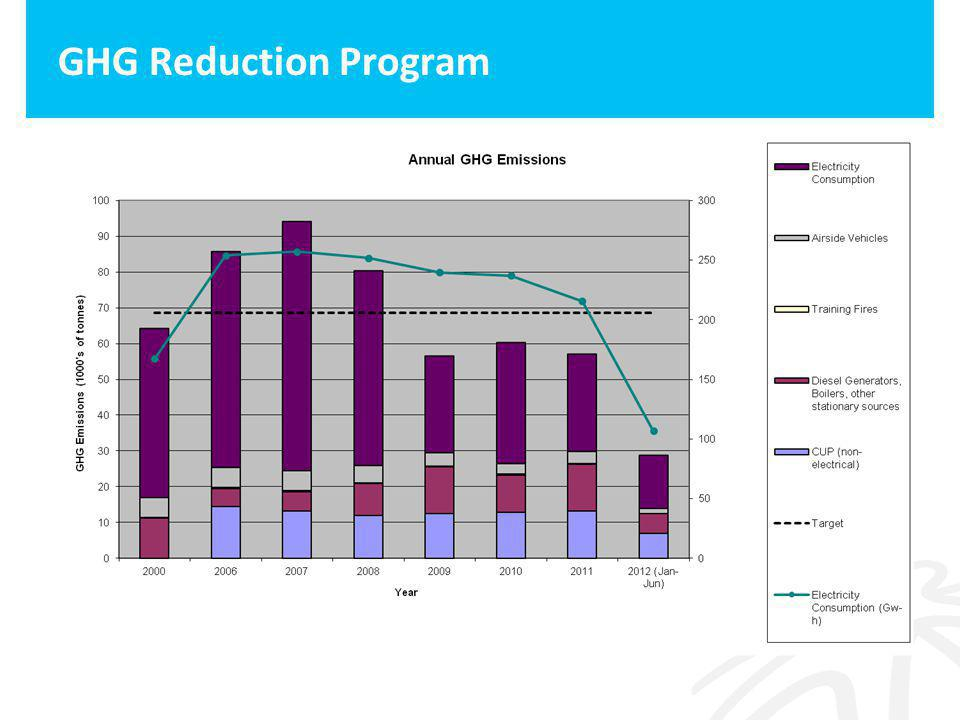 GHG Reduction Program