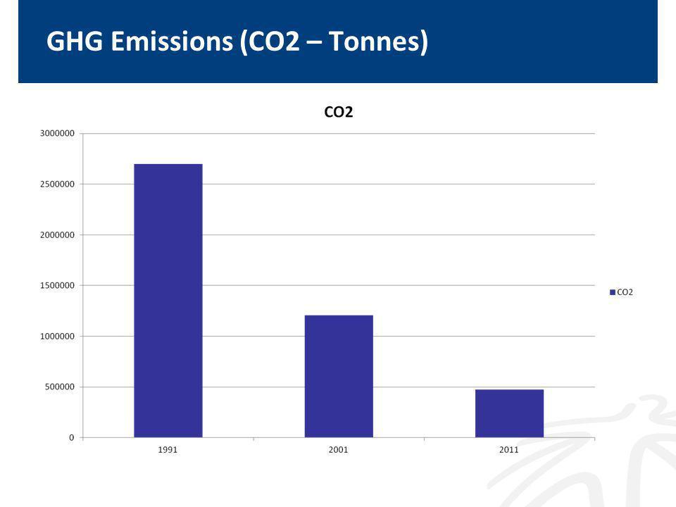 GHG Emissions (CO2 – Tonnes)