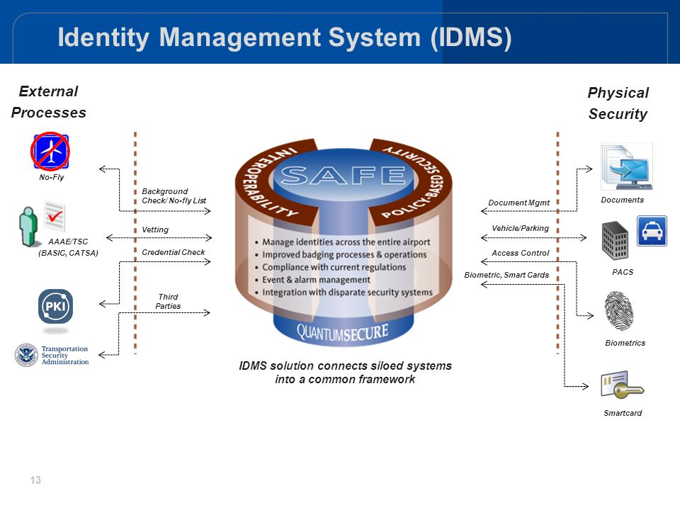 13 Identity Management System (IDMS) Vehicle/Parking Access Control Biometric, Smart Cards Document Mgmt Physical Security Documents PACS Biometrics S
