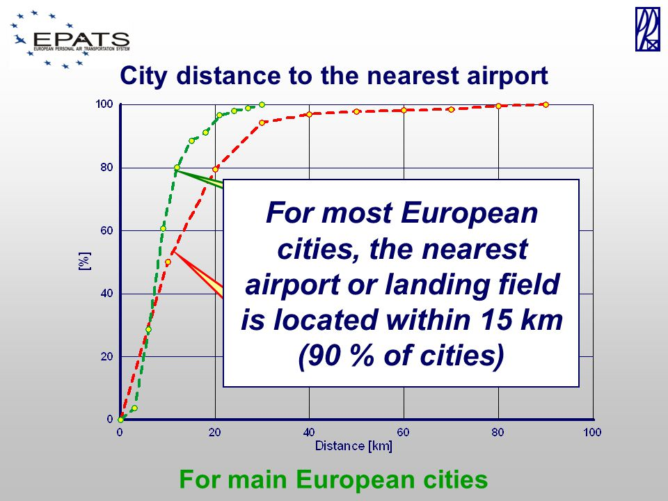 For main European cities City distance to the nearest airport All landing fields Airports For most European cities, the nearest airport or landing field is located within 15 km (90 % of cities)