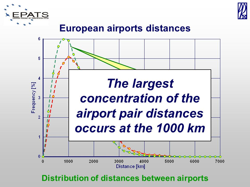 Distribution of distances between airports European airports distances Airports All landing fields The largest concentration of the airport pair distances occurs at the 1000 km