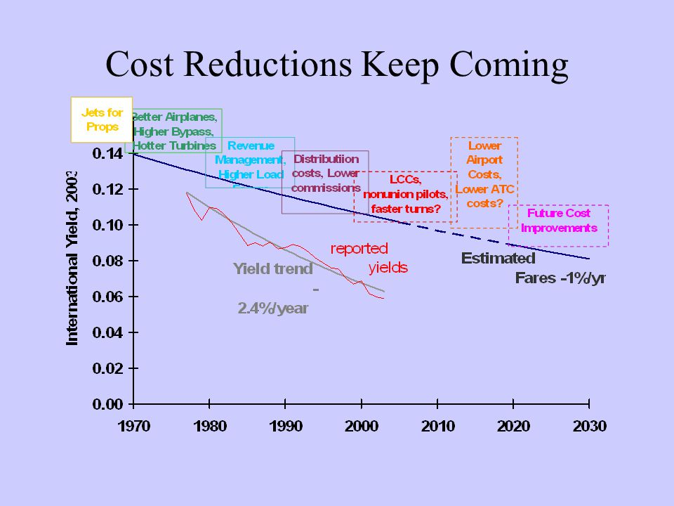 High Value Research Add ground system costs to OpCost –OpCost history focuses on airplane cash –All airplanes have same turn time and cost Preliminary data increases large plane costs –Slower turn times –More ownership time and cost per trip –Higher gate times and costs/seat Suggests maximum efficient airplane size Gets value for designs that reduce ground time May establish brand preference for Y1/Y0 designs