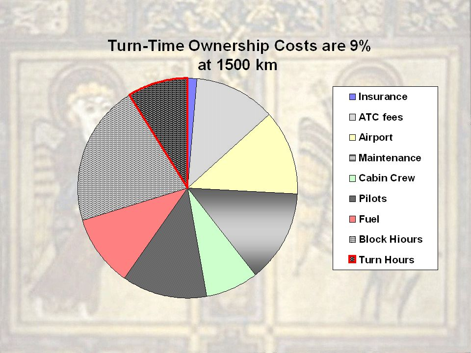 Airport Time Savings are Big A 2-minute reduction in block time –Is a 1% cost savings at 1500 km stage length –Roughly a 20% increase in taxi speed –Compare to an 10% reduction in fuel burn A 7-minute reduction in turn time –Is a 1% cost savings from ownership alone –Ignores ground labor/gate savings Turn times go up 7 minutes per 61 seats –Bigger planes take more time to turn