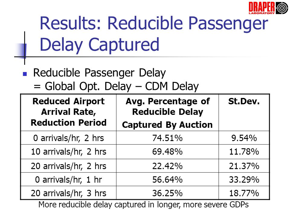Results: Reducible Passenger Delay Captured Reducible Passenger Delay = Global Opt. Delay – CDM Delay Reduced Airport Arrival Rate, Reduction Period A