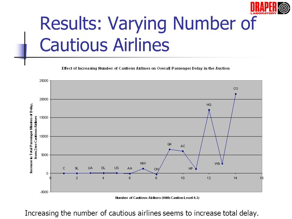 Results: Varying Number of Cautious Airlines Increasing the number of cautious airlines seems to increase total delay.