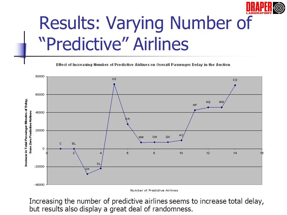Results: Varying Number of Predictive Airlines Increasing the number of predictive airlines seems to increase total delay, but results also display a