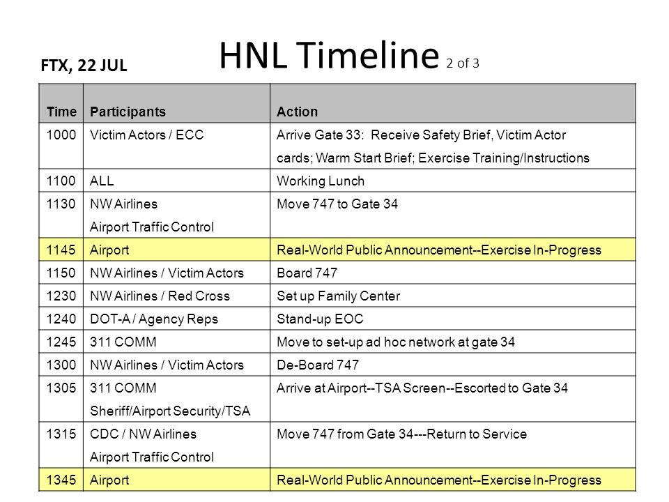 HNL Timeline 2 of 3 FTX, 22 JUL 2 TimeParticipantsAction 1000Victim Actors / ECCArrive Gate 33: Receive Safety Brief, Victim Actor cards; Warm Start Brief; Exercise Training/Instructions 1100ALLWorking Lunch 1130NW AirlinesMove 747 to Gate 34 Airport Traffic Control 1145AirportReal-World Public Announcement--Exercise In-Progress 1150NW Airlines / Victim ActorsBoard 747 1230NW Airlines / Red CrossSet up Family Center 1240DOT-A / Agency RepsStand-up EOC 1245311 COMMMove to set-up ad hoc network at gate 34 1300NW Airlines / Victim ActorsDe-Board 747 1305311 COMMArrive at Airport--TSA Screen--Escorted to Gate 34 Sheriff/Airport Security/TSA 1315CDC / NW AirlinesMove 747 from Gate 34---Return to Service Airport Traffic Control 1345AirportReal-World Public Announcement--Exercise In-Progress