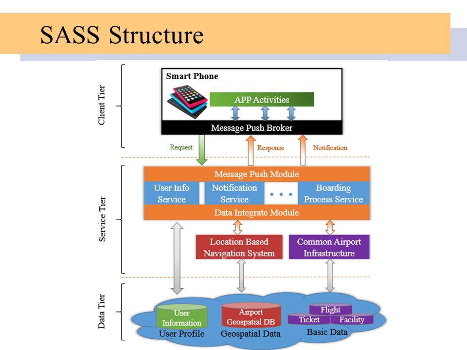 SASS Structure