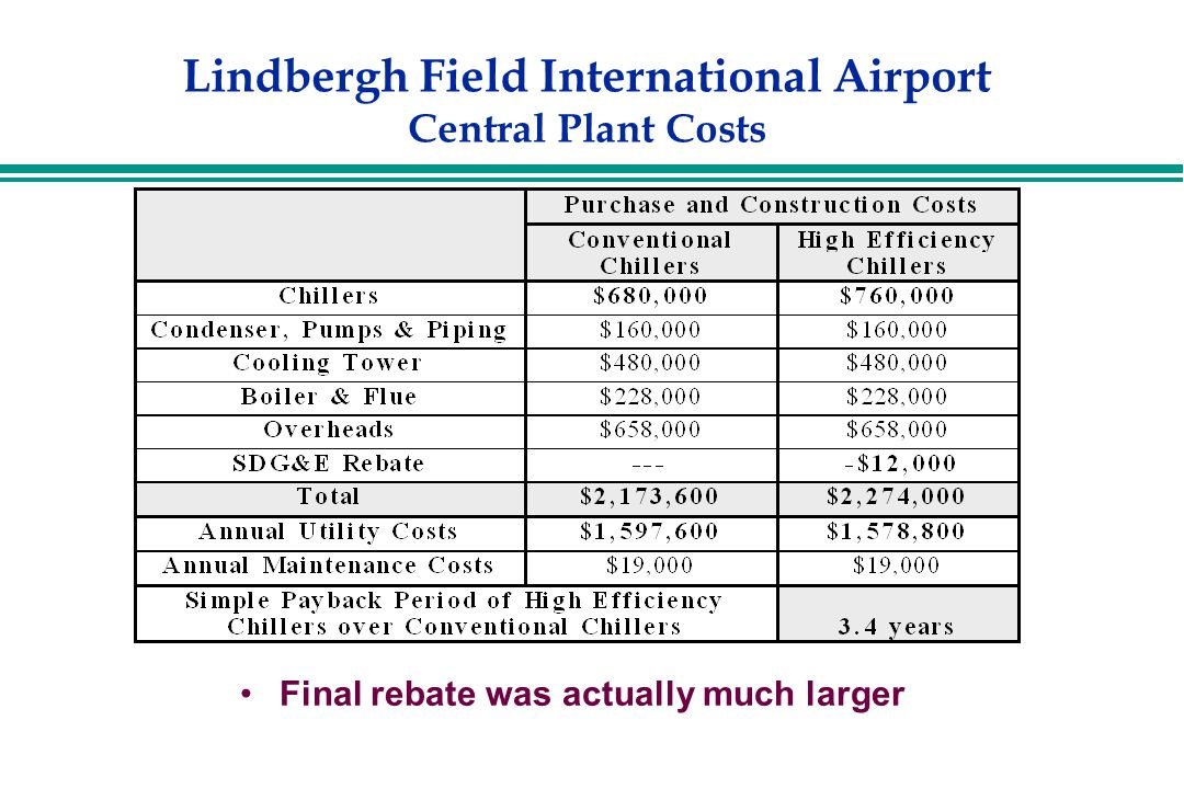 Lindbergh Field International Airport Central Plant Costs Final rebate was actually much larger