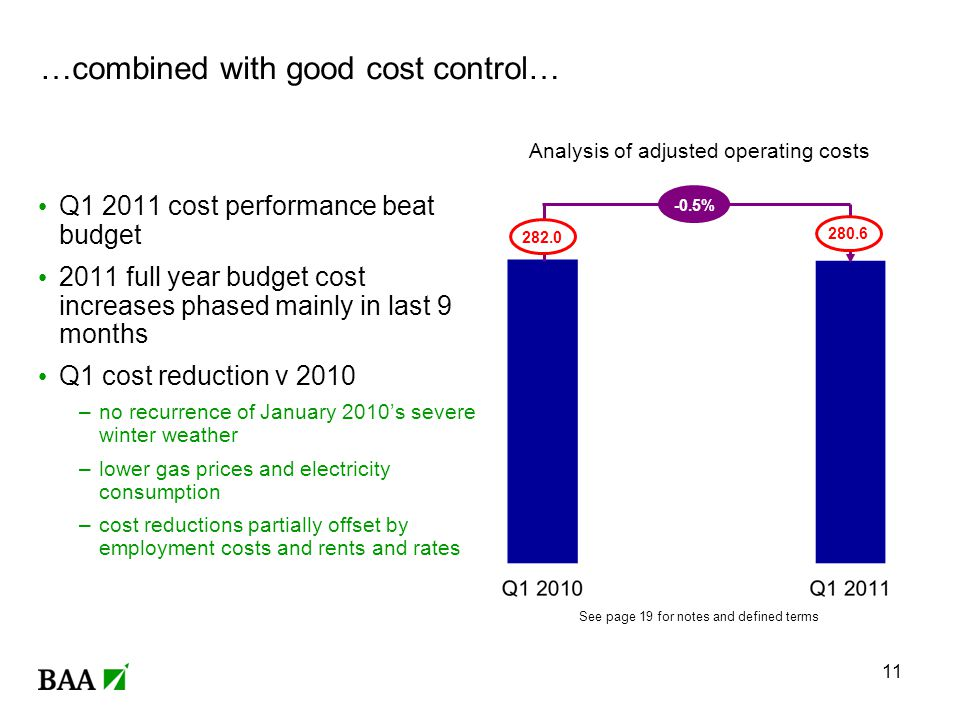 …combined with good cost control… Analysis of adjusted operating costs 280.6 282.0 -0.5% Q1 2011 cost performance beat budget 2011 full year budget cost increases phased mainly in last 9 months Q1 cost reduction v 2010 –no recurrence of January 2010s severe winter weather –lower gas prices and electricity consumption –cost reductions partially offset by employment costs and rents and rates 11 See page 19 for notes and defined terms
