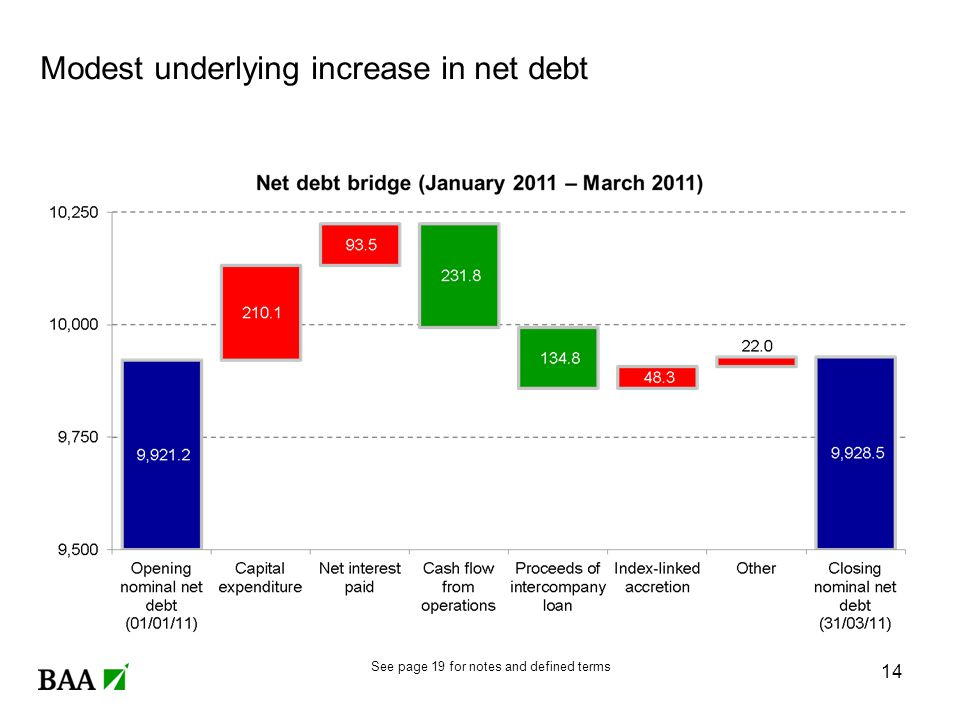 Modest underlying increase in net debt 14 See page 19 for notes and defined terms
