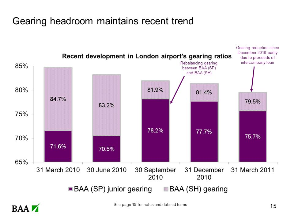 Gearing headroom maintains recent trend Rebalancing gearing between BAA (SP) and BAA (SH) Gearing reduction since December 2010 partly due to proceeds of intercompany loan 15 See page 19 for notes and defined terms