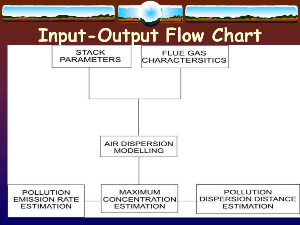 Input-Output Flow Chart