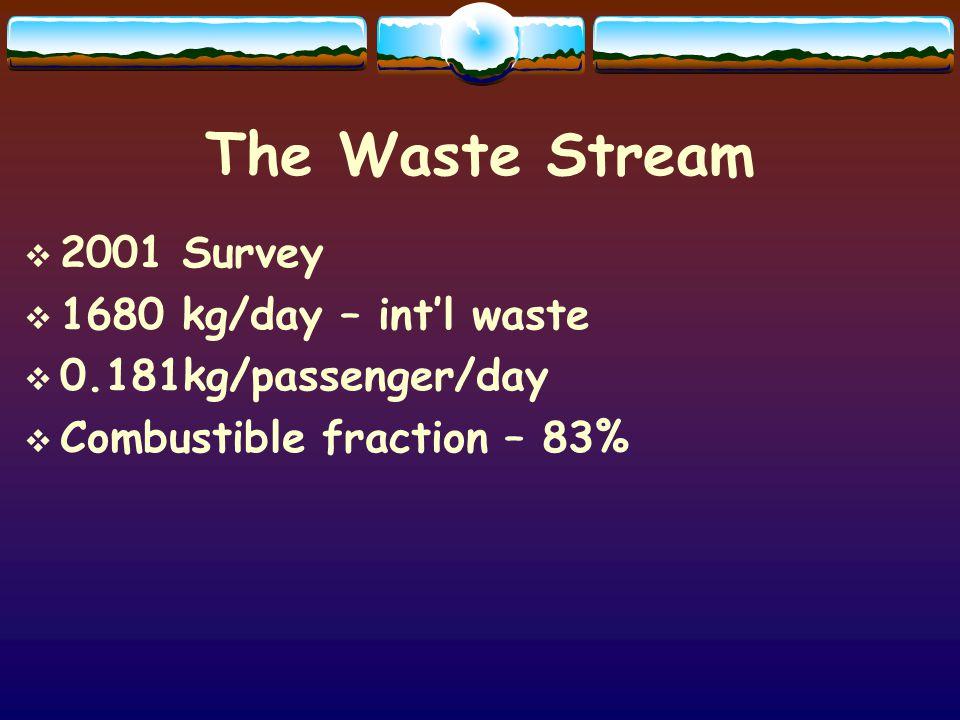 The Waste Stream 2001 Survey 1680 kg/day – intl waste 0.181kg/passenger/day Combustible fraction – 83%