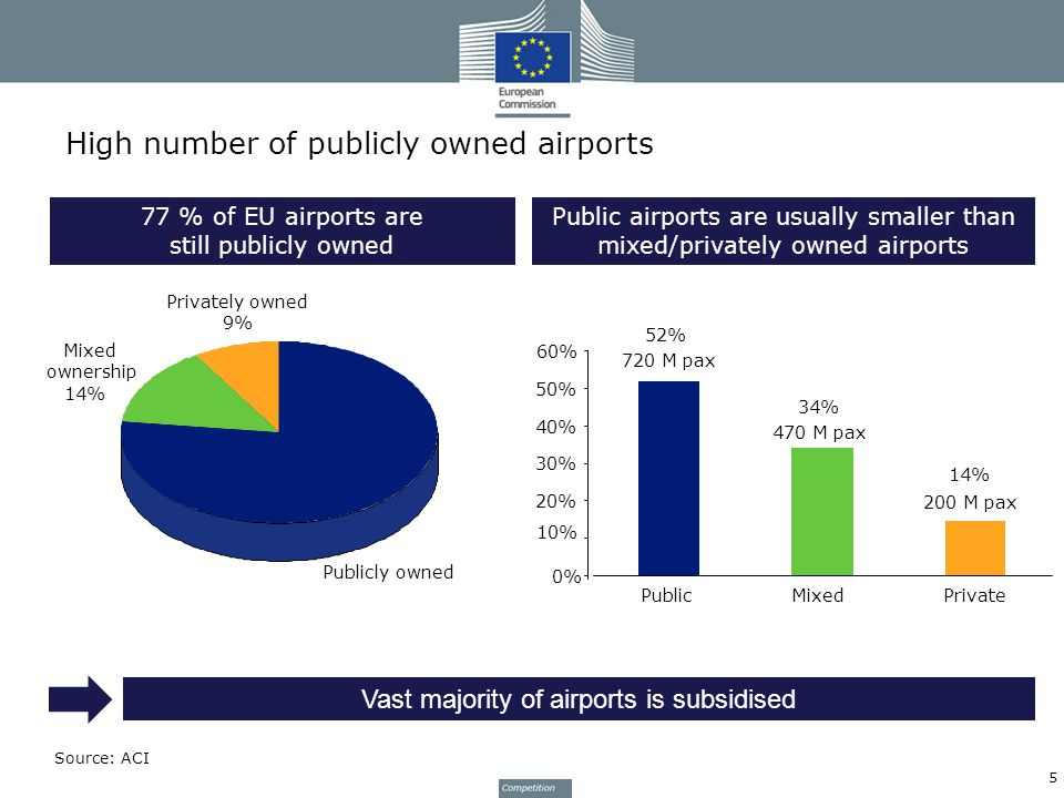 High number of publicly owned airports Source: ACI 77 % of EU airports are still publicly owned Publicly owned 77% Privately owned 9% Mixed ownership