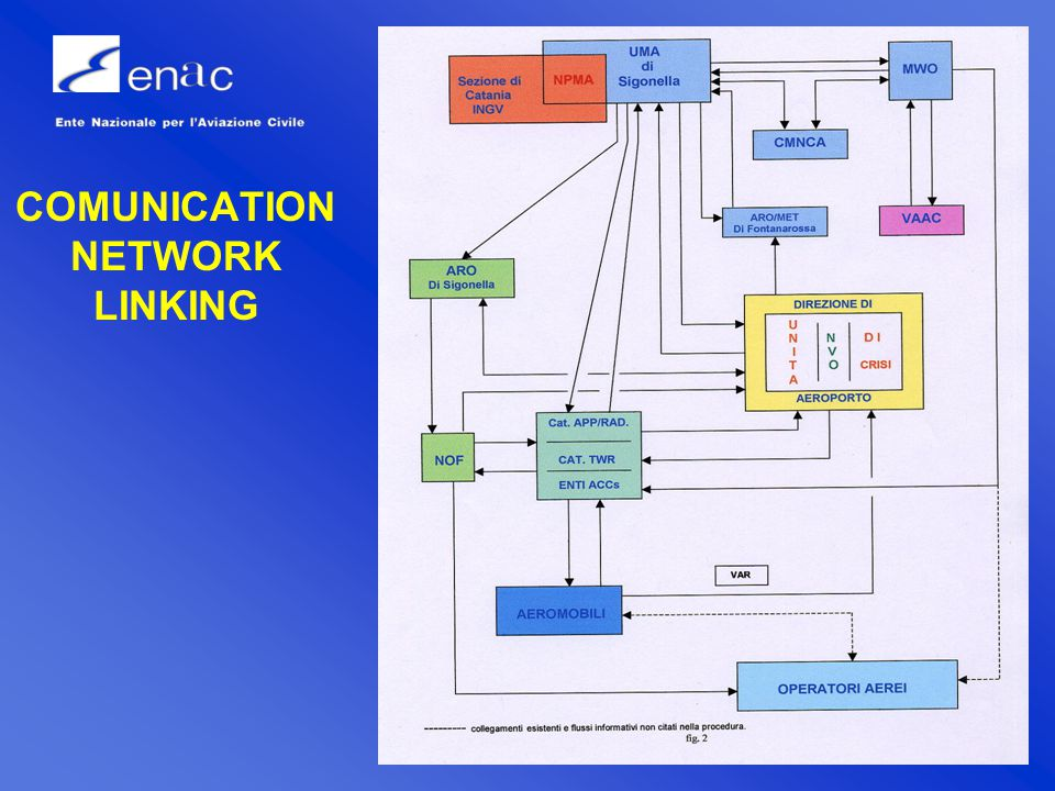 Operations Department -12 COMUNICATION NETWORK LINKING