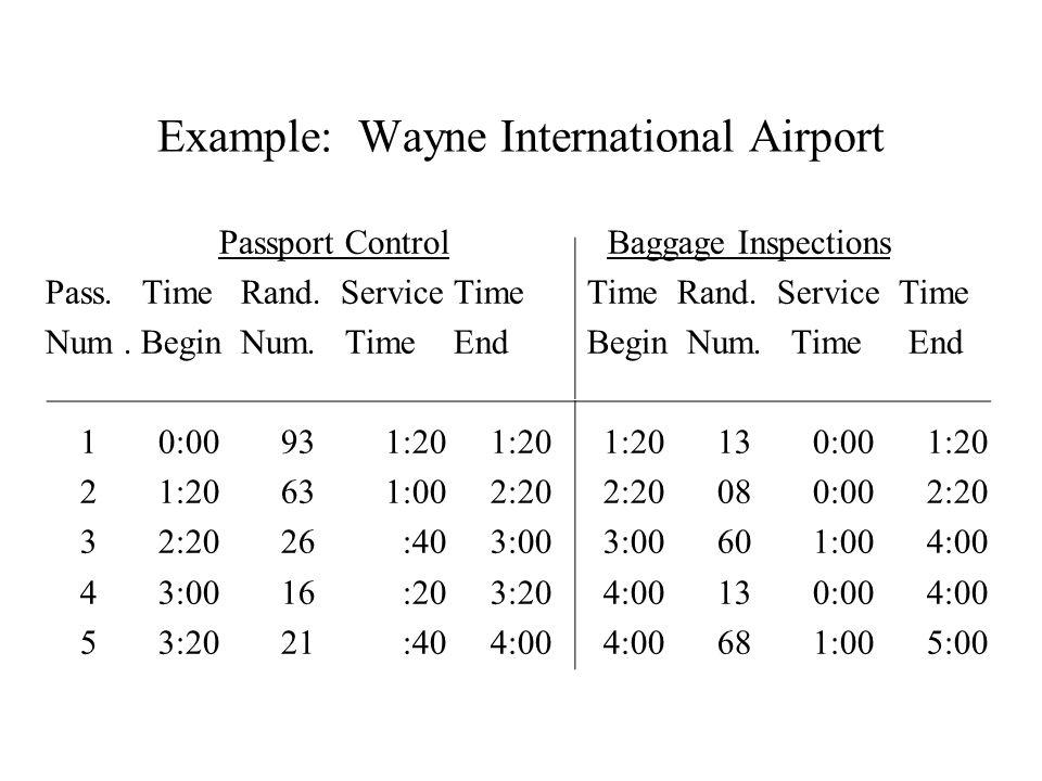 Example: Wayne International Airport Passport Control Baggage Inspections Pass. Time Rand. Service Time Time Rand. Service Time Num. Begin Num. Time E