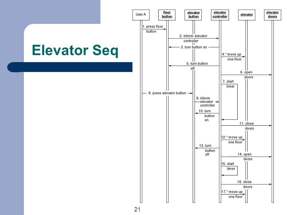 21 Elevator Seq