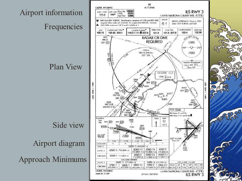 Wichita Mid-ContinentWichita Mid-Continent Airport Elevation Pattern Altitude Wichita, KS