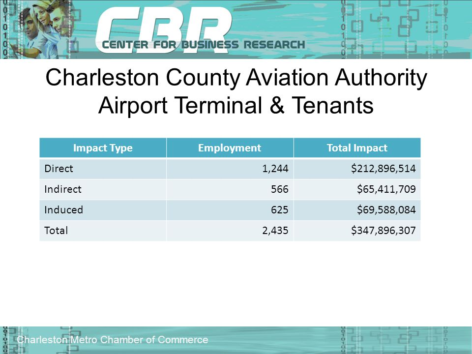 Charleston Metro Chamber of Commerce Charleston County Aviation Authority Airport Terminal & Tenants Impact TypeEmploymentTotal Impact Direct1,244$212,896,514 Indirect566$65,411,709 Induced625$69,588,084 Total2,435$347,896,307