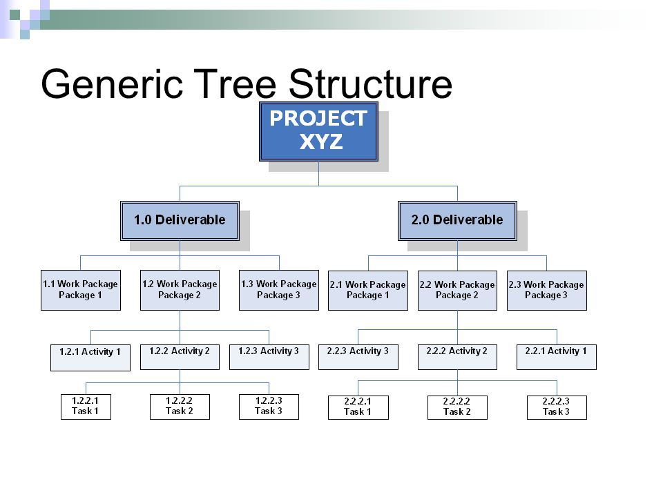 Generic Tree Structure